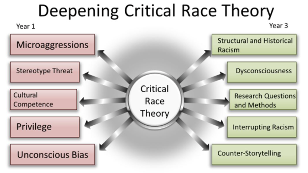 Critical Race Theory You Say?